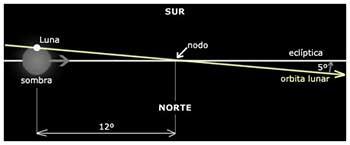 nodos lunares